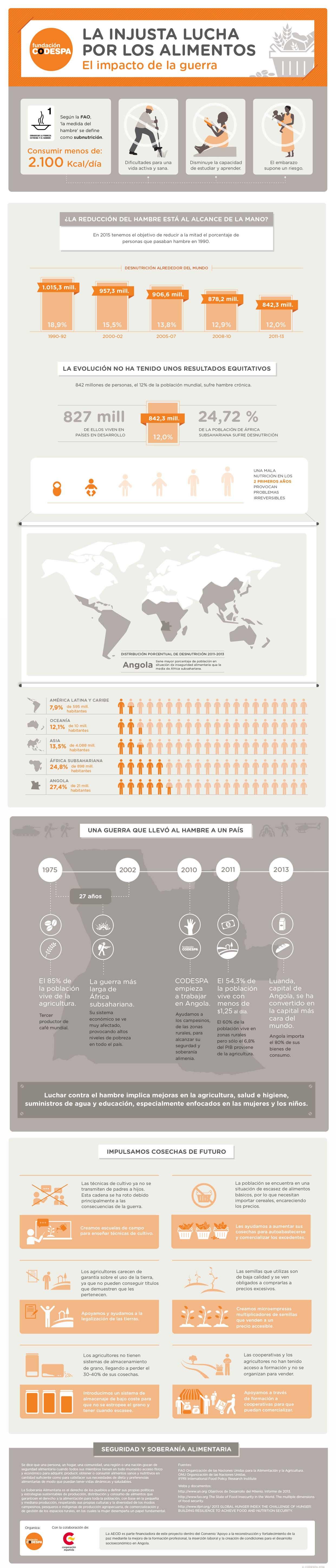 codespa-infografia-lucha-alimentos_2.jpg